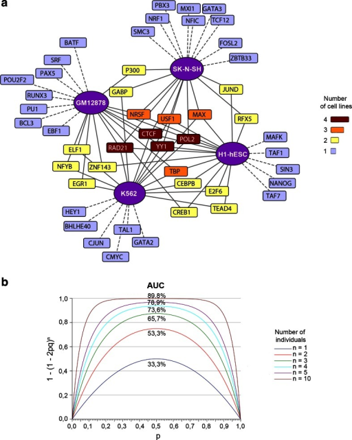 Coverage of transcription factors and alleles in the population. a Network representing the top 20 TFs, polymerases or coactivators whose ChIP-seq reads detect most AS-SNPs in four different cell lines. The TFs detecting most AS-SNPs in several cell lines are clustered at the center with the more cell-specific ones in the outer layers. b The likelihood of finding a heterozygous SNP as a function of the allele frequency considering one or more individuals. The AUC represents the proportion of heterozygous SNPs a population of n individuals