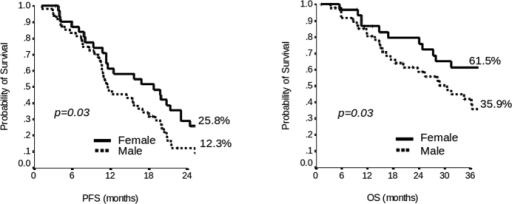 Kaplan-Meier plot of Progression Free Survival (PFS) at 2 years and Overall Survival (OS) at 3 years of patients according to sex.