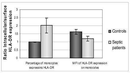 The intracellular: surface expression ratio of HLA-DR. A value above 1 shows a higher intracellular expression of HLA-DR compared to surface expression. Septic patients show a significantly higher number of PBMC expressing HLA-DR when intracellular expression is measured, compared to surface expression, p=0.01. (MFI: Median Fluorescent intensity)