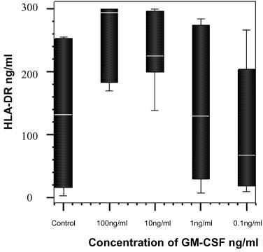 The percentage change from control of soluble HLA-DR detected in cells cultured with GM-CSF and in media alone (control) after 8 hours incubation with GM-CSF (n=7). A significant dose dependant trend was observed, p = 0.04, Friedman test.