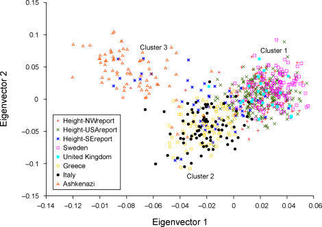 The Top Two Axes of Variation of the Height Samples Together with European SamplesResults are based on the 299 markers from our marker panel that are unlinked to the LCT locus. Height samples are labeled according to self-reported grandparental origin: northwest European (Height-NWreport), southeast European (Height-SEreport) or four USA-born grandparents (Height-USAreport).