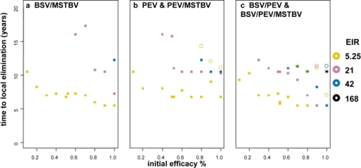 Time to elimination given initial efficacies (x-axis) of vaccine for different transmission settings (square indicates combination with MSTBV and circle without).All results are for vaccines delivered via EPI with mass vaccination, no elimination is achieved under these conditions for vaccines delivered via EPI or EPI with boosters. Results obtained assuming vaccine half-life of 10 years and homogeneity value of 10.
