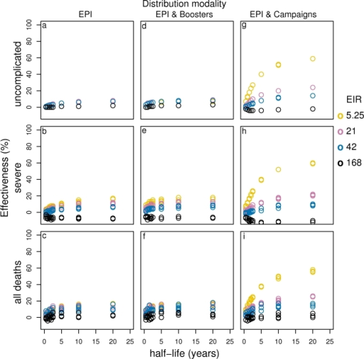 Effect of vaccine half-life on effectiveness of PEV for different transmission settings delivered via EPI (a–c), EPI with boosters (d–f) and EPI with 70% mass vaccination (g–i).Results obtained assuming a an initial vaccine efficacy of 52% and homogeneity value of 10.