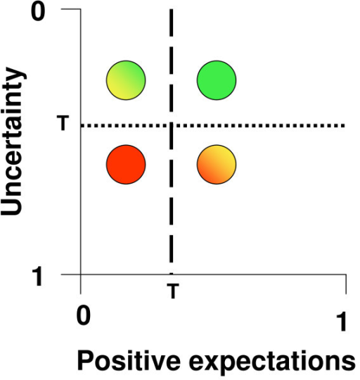 The expectation-uncertainty-diagram of innovations. Positive expectations in an innovation as well as uncertainty of data (as assessed by validity and variance of results) are rated on a scale ranging from zero to 1. Four possible results are shown. Red dot: Too positive expectations but too much uncertainty; this constellation is not considered as innovation. Mixed colour dots: The green/yellow innovation is ranked higher than the red/yellow innovation because less positive expectation combined with less uncertainty is higher ranked than more positive expectation combined with more uncertainty. Green dot: the combination of positive expectation with low uncertainty is considered as innovation. T: threshold.