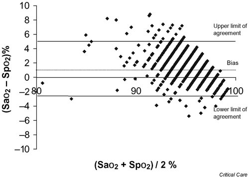 Bland And Altman Plot For Bias And Limits Of Agreement Open I
