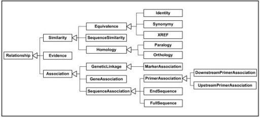 The Hierarchy of Relationship Types in GenomicDataRelationships.xsd. The GenomicDataRelationships schema (gdr, see additional file 4: GenomicDataRelationships.xsd) specifies an inheritance of xsd:complexTypes rooted on 'RelationshipType'. Textual definitions of these Relationships are provided by inline xsd:annotaions. A global Element is defined for each Type, with the document structure of the root Element 'Relationship' reflecting the inheritance pattern of the Types, which is shown here. Thus a 'SequenceSimilarity' is a type of 'Similarity' is a type of 'Relationship'.