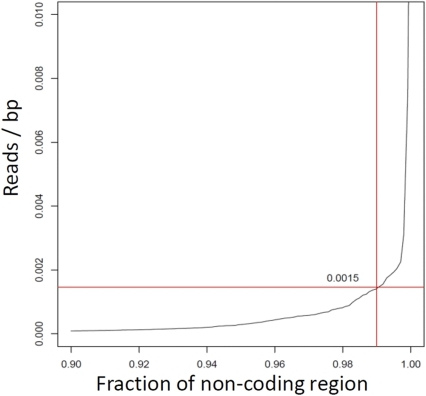 Determination of the background cutoff for RNA-seq data.Y axis shows the number of reads that map to non-coding regions relative to the total bp of non-coding regions (NCR). The x-axis displays the fraction of NCRs. As shown, 99% of the regions denoted as non-coding have fewer than 0.0015 reads/bp.