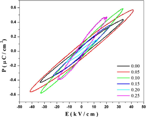 Polarization-electric field loop for Bi4 −xNdxTi3FeO12nanoparticles.
