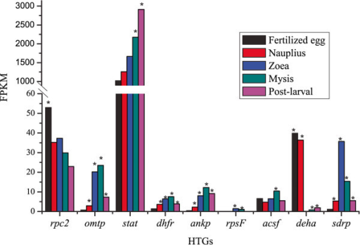 Differential expression of eight HGT genes at five developmental stages of shrimp. Gene expression level was evaluated by FPKM value. * indicates the HGT genes were significantly differentially expressed when compared with the lowest expressed development stage.