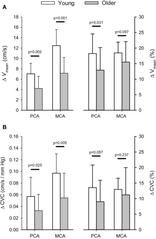 Absolute (cm/s) and relative (%) changes (Δ) in posterior (PCA) and middle cerebral artery (MCA) blood velocity (A) and cerebrovascular conductance (B) in response to euoxic hypercapnic test.P-values provided for comparison between young and older volunteers.