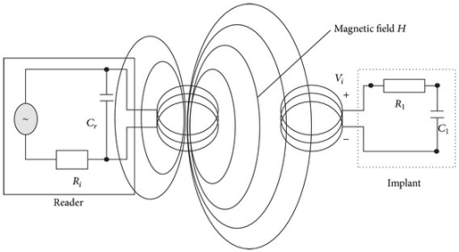 Transmission in a magnetic induction coupling system.