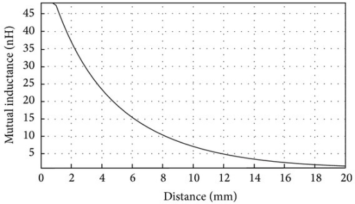 Mutual inductance versus distance. Transmission medium between coils: air.