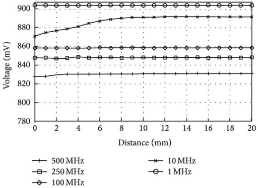 Voltage variations on reader coil versus distance. Transmission medium between coils: air. Measurements were done for various frequencies (1 MHz, 10 MHz, 100 MHz, 250 MHz, and 500 MHz).