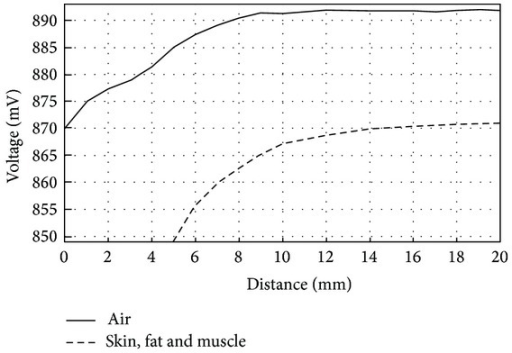 Voltage variations on reader coil versus distance. Transmission medium between coils: 1 mm of pork skin, 1 mm of fat, and 2 mm of muscle.