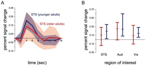 Mean and standard deviation of BOLD responses to audiovisual speech across subjects.A: Average hemodynamic response to audiovisual syllables in the left STS for older adults (red) and younger adults (blue). Shaded region indicates standard deviation of the group response (intersubject variability). B: Response amplitudes in the left STS (STS), left auditory cortex (Aud), and left visual cortex (Vis) across all older adults (red) and younger adults (blue). Error bars show the complete range of data (subjects with maximum and minimum response); middle bar shows median subject.