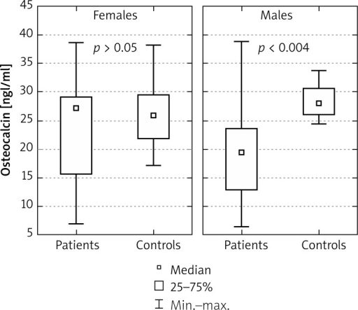 Comparison of the mean levels of osteocalcin in females (patients vs. controls) and in males (patients vs. controls)