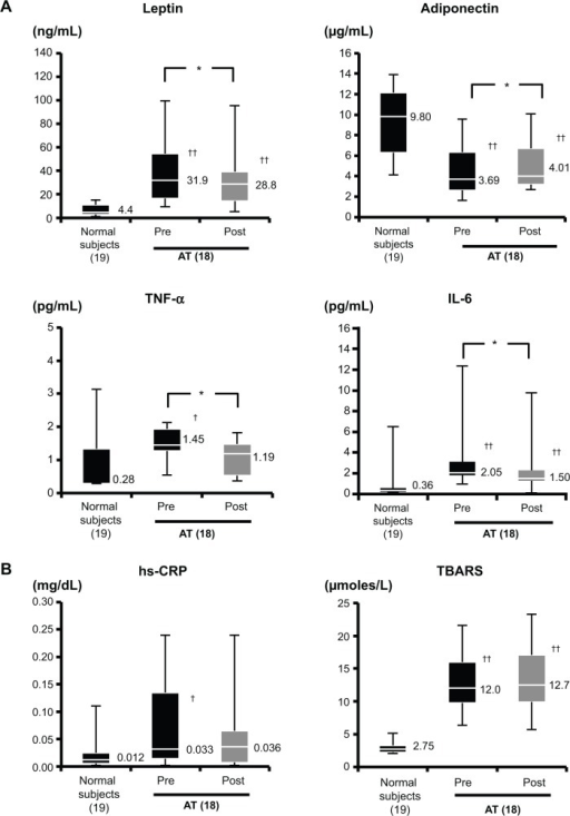 Effects of AT on serum levels of leptin, adiponectin, TNF-α, IL-6 (A), and hs-CRP and TBARS (B) in obese patients with nonalcoholic fatty liver disease.Notes: *P<0.05, significant difference between the baseline and week 12. †P<0.05, ††P<0.01, significant difference between groups (normal subject group versus AT group pre and post). The lower edge, midline, and upper edge of each box represent the 25th percentile, median, and 75th percentile scores, respectively. The line from each box extends to the minimum and maximum score.Abbreviations: AT, acceleration training; TNF-α, tumor necrosis factor-alpha; IL-6, interleukin-6; hsCRP, high-sensitivity C-reactive protein; TBARS, thiobarbituric acid reactive substances.