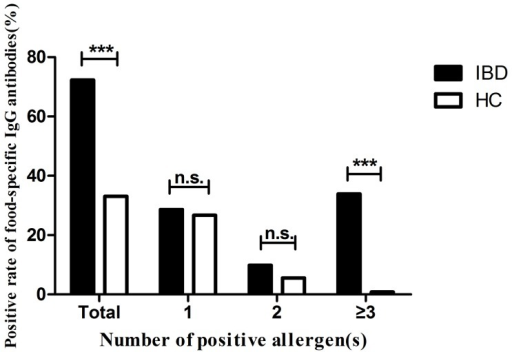 Distribution of the number of positive allergen(s) with positive rate of food-specific IgG antibodies in patients with inflammatory bowel diseases (IBD) and healthy controls (HC).Chi-square test, *** P<0.001, n.s. not significant.