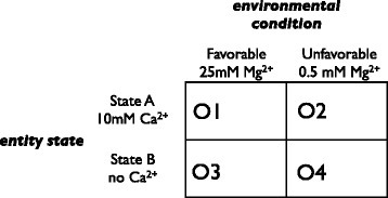 Example payoff matrix for interpretive behaviour. Payoff values O1–O4 are evaluated for each pair-wise combination of environmental conditions and genotype traits as discussed in the text. The ion concentrations refer to those used in the assays of the Tetrahymena ribozyme, as described in Figures 2, 3 and 4.