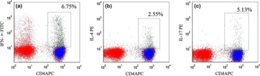 Flow cytometry analysis of Th1, Th2, and Th17 cells. a Gate set on CD4+ IFN-γ+ Th1 lymphocytes; b gate set on CD4+ IL-4+ Th2 lymphocytes; and c gate set on CD4+ IL-17+ Th17 lymphocytes. Numbers represent respective percentages