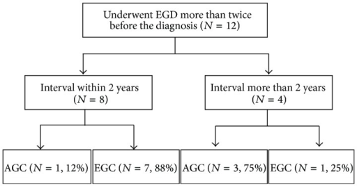 Proportion of early gastric cancer and advanced gastric cancer according to screening interval for gastric cancer. EGD: esophagogastroduodenoscopy; EGC: early gastric cancer; AGC: advanced gastric cancer.