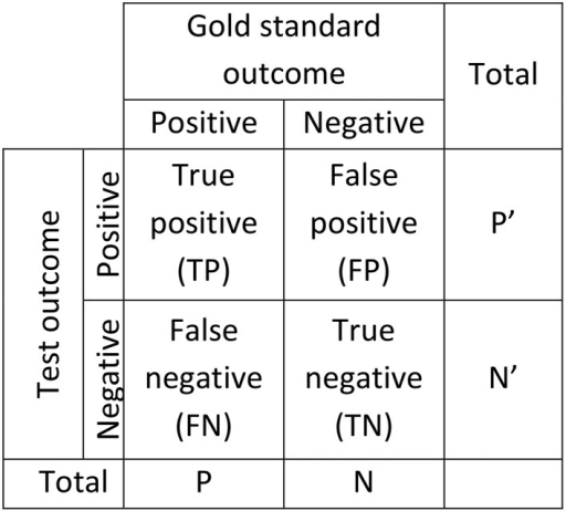 Confusion matrix used to assess the performance of diagnostic systems. Two scorings are necessary for this kind of assessment, one considered as giving the true outcome (gold standard) and one for which performance is established as a deviation from the true outcome (Test).