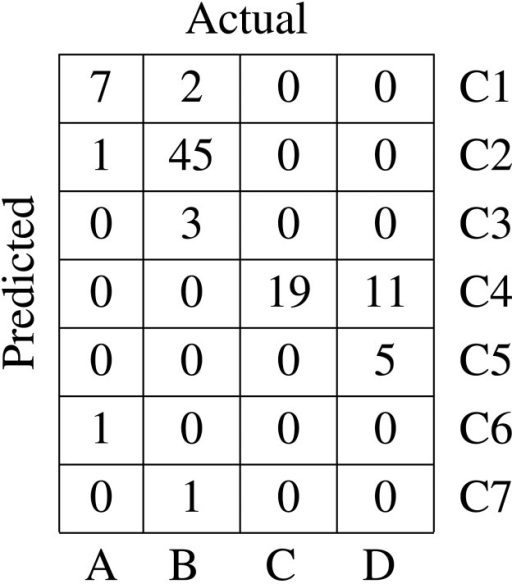 Confusion matrix for MFD and ESOM-based clustering.