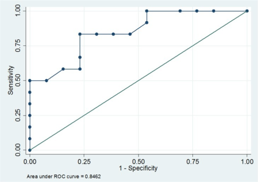 Receiver operating characteristic curve for change in estimated Continuous Cardiac Output (COesCCO) between T0 (before fluids) and T1 (after fluids).