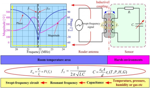 Principles and equations for wireless sensor measurements.