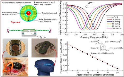 Implantable wireless passive LC pressure sensor for biomedical applications together with the experimental results.