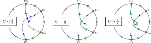Behaviour of (33) on the Poincaré disc for , along the curve . At , the point  connects to the SN point . For  the  connects to the node , for , there is a sequence of two heteroclinic connections from  to , via the saddle , which is resonant at