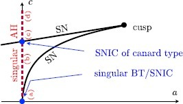 Sketch of singular limit bifurcation diagram in  parameter space: singular Bogdanov–Takens and saddle-node homoclinic (SNIC) at the origin (blue); singular Andronov–Hopf branch (red dashed) and cusp bifurcation + saddle-node branches (black); see Fig. 4 for the corresponding cases (a)–(d) along the singular AH branch