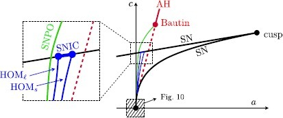 Sketch of bifurcation diagram in  parameter space for : cusp bifurcation and SN branches (black); Bautin bifurcation point (red) with Andronov–Hopf branches (sub = dashed/super = solid); and saddle-node of periodic orbit (SNPO) branch (green); small and large homoclinic ( and ) branches (blue); SNIC segment (blue) on the SN branch