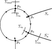 Blow-up of the singular fold. 'Birds-eye view' of the upper blown-up sphere  in -space. Normal hyperbolicity of the manifolds  and  is gained at the equator, allowing one to extend them onto the blown-up sphere near singularities , respectively, . The two additional singularities represent connection to the fast fibre at