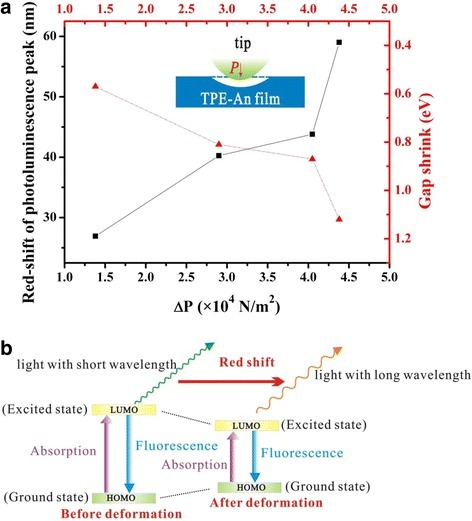 a The relationship among the red-shift of PL peak, the HOMO-LUMO gap variation, and the applied pressure variation. The inset is the surface deformation of TPE-An film suffered from the electrostatic force in STS experiments. b A schematic illustration of the piezofluorochromic behaviors of TPE-An materials by the band model