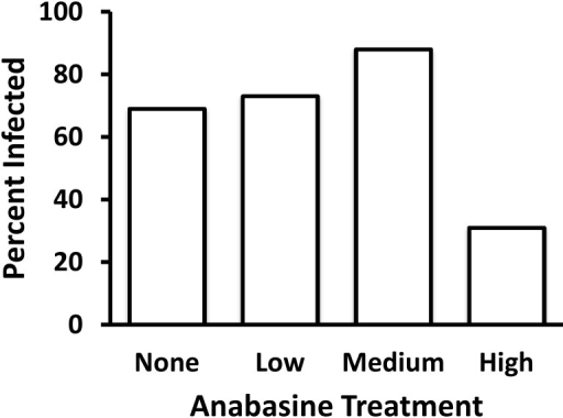 Effects of anabasine treatment on probability of infection at time of death.Anabasine treatment significantly affected the mean probability of bees having detectable C. bombi at time of death (P = 0.0256).