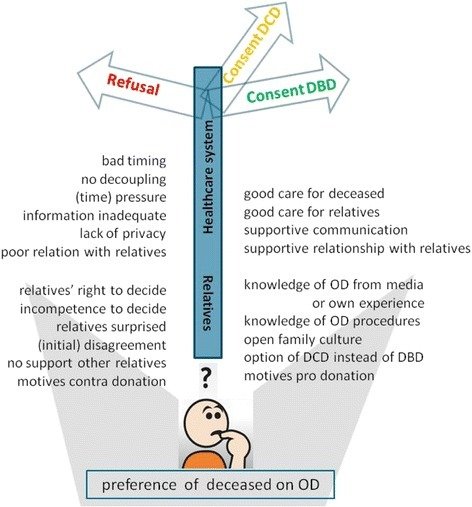 General model showing factors that influence the decision process for organ donation of relatives. General model. A participant who has to choose between (left) donation refusal or (right) consent to DBD (or DCD, when they had reasons to refuse DBD). Beneath the signpost, all factors are listed that could contribute to consent or refusal to consent to donation in absence of the registered preference of the deceased: top the healthcare-related factors, bottom the relative-related factors. Abbreviations: DCD = donation after circulatory death; DBD = donation after brain death; OD = organ donation