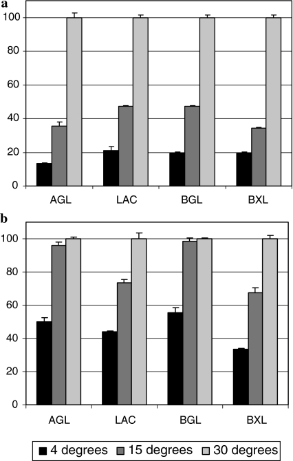 Relative hydrolase activities in culture filtrate of Fibulorhizoctonia psychrophila and Aspergillus at different temperatures. (a) A. niger culture filtrate; (b) F. psychrophila culture filtrate. AGL = α-galactosidase, LAC = β-galactosidase, BGL = β-glucosidase, BXL = β-xylosidase. Activity at 30° is set at 100%