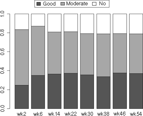 The response to infliximab therapy during the 54-week study. The ratios of patients whose responses were evaluated by the European League Against Arthritis (EULAR) response criteria are shown