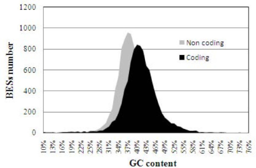 GC content in BES of Citrus clementina BAC libraries. Distribution of GC content in coding and non-coding regions of BES of Citrus clementina BAC libraries.