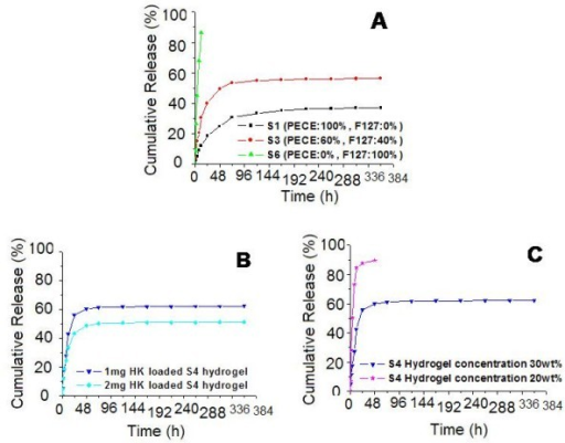 In vitro release behavior of HK from composite hydrogel. A: release behavior of S1, S3, an S6 hydrogel with the same hydrogel concentration (30 wt%) and initial drug loading amount (1 mg). B: release behavior of 30 wt% S4 hydrogel with different initial drug loading amount (1 mg and 2 mg). C: release behavior of 1 mg HK loaded S4 hydrogel with different hydrogel concentration (20 wt% and 30 wt%). Error bars represent the standard deviation (n = 3).