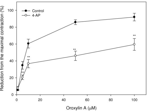 Effects of the potassium channel inhibitor, 4-aminopyridine (4-AP), on oroxylin A-induced uterine relaxation. Vertical bars represent the SEM (n = 4). *p < 0.05, **p < 0.01.