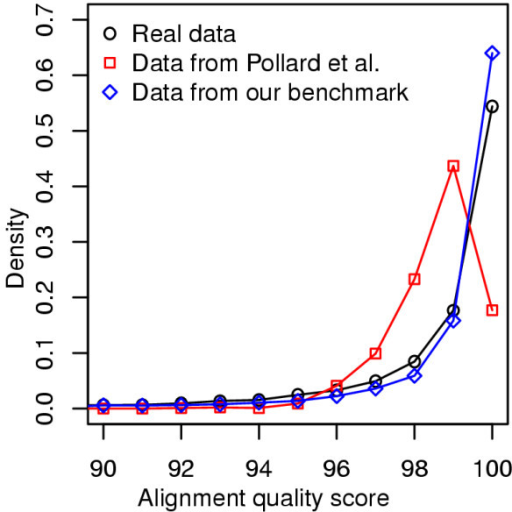 Distributions of alignment quality scores of data sets representing D. melanogaster - D. pseudoobscura pair from real genomes, Pollard et al. [21], and our benchmark. The collected data sets from each of the three sources were aligned by Pecan [33] and then their alignment quality scores were calculated by HoT SPS [27] method.
