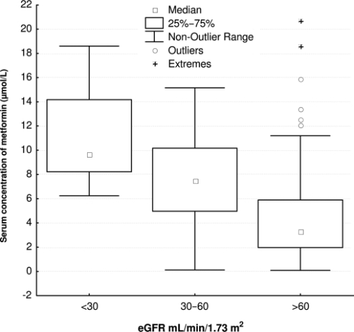 Box-plot of trough metformin levels in 137 patients grouped in patients with eGFR <30 ml/min/1.73 m2 (n = 9), 30–60 ml/min/1.73 m2, and >60 ml/min/1.73 m2 (n = 107). The outliers marked in the group with eGFR >60 ml/min/1.73 m2 are most likely due to patients accidentally taking their medication before the blood test.