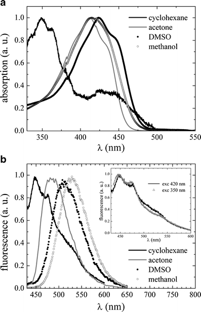 a) Absorption and b) fluorescence emission spectra of bisDMC in cyclohexane (solid black line), acetone (solid grey line), DMSO (full dots) and methanol (empty circles). In panel b) inset the emission spectrum of bisDMC in cyclohexane obtained upon excitation at 420 nm (full line) is compared with that obtained upon excitation at 350 nm (triangles)