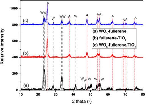 XRD patterns of WO3-fullerene (a), fullerene-TiO2 (b
