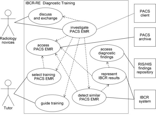 Uml use case diagram of ibcr re diagnostic training th open i uml use case diagram of ibcr re diagnostic training the diagram illustrates interaction and ccuart Gallery