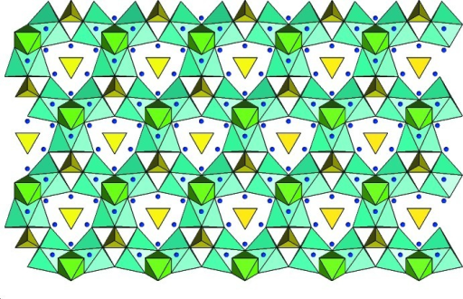 Polyhedral view of the schaurteite structure down [001], showing a single layer of light blue Ca(OH)4O2(H2O)2 polyhedra, a single mixed layer of green Ge(OH)6 octahedra and yellow SO4 tetrahedra, and dark blue H atoms in both layers.