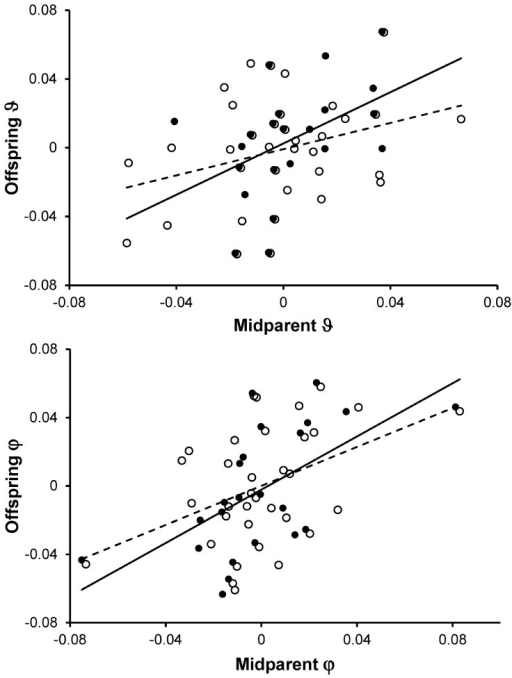 Relationship between offspring and the midparent ϑ and φ hue coloration components.Phenotypic values were normalized to a within-year mean of 0 to control for among-years sources of variation (see also Methods).