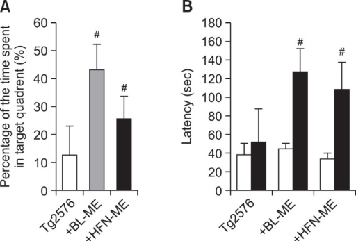 Memory improving effect of two ME products on probe test (A) and step-through test (B) in Tg2576 mice. The time spent in target zone in a probe test (A) conducted following the completion of training was recorded. Values are presented as mean ± S.E.M. from 10 mice. To perform passive avoidance test (B), the mice were given electric shock when entered dark room for training on learning day. After one day, of the learning day the retention time in illuminated compartment was recorded. Values are presented as mean ± S.E.M. from 10 mice. #Significant difference from non-treated Tg2576 mice (p<0.05). BL-ME: Ethanol extract of Magnolia officinalis from Bioland LTD HFN-ME: Extract product of Magnolia officinalis from Health Freedom Nutrition LLC.